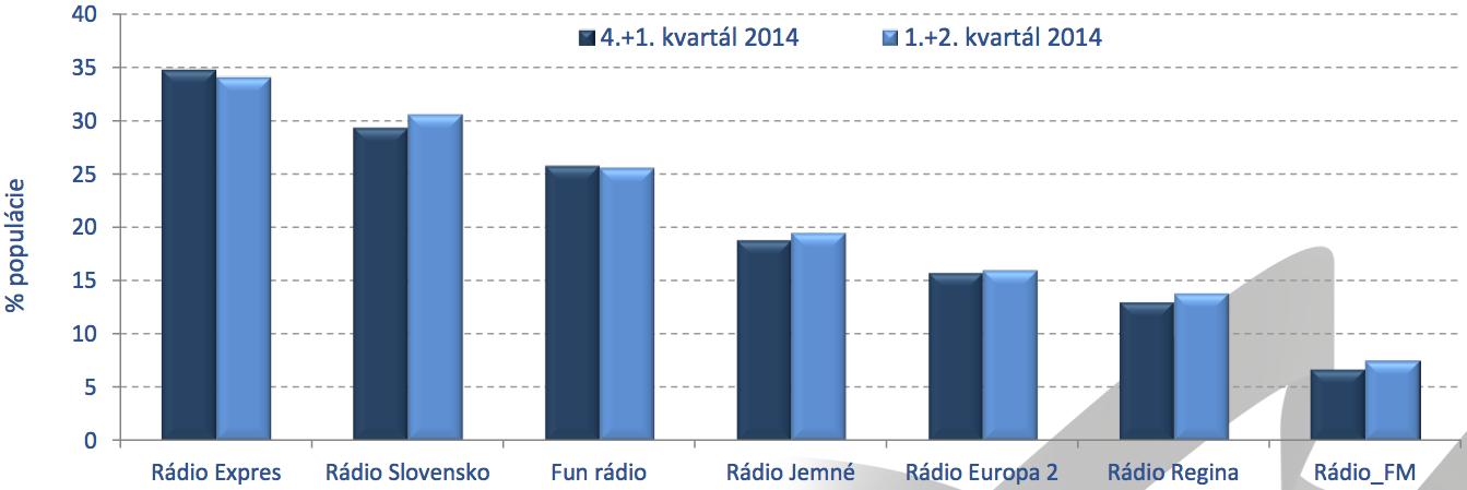 MML-TGI 1+2/2014 - rádiá - počúval minulý týždeň
